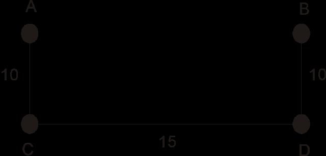 Gambar 3 adalah Minimum Spanning Tree dari Graf G diatas